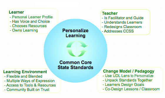 Personalize Learning to Meet the Common Core