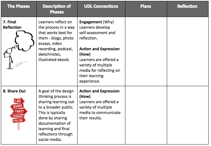 DT and UDL Planning Tool 4