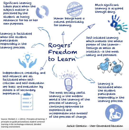 Rogers Freedom to Learn