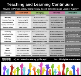 Teaching and Learning Continuum Moving to Learner Agency