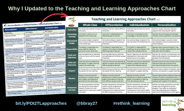 PDI v3 to Teaching-Learning-Approaches-chart-v1