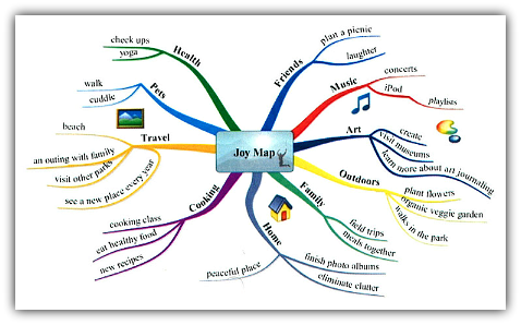 Joy Map