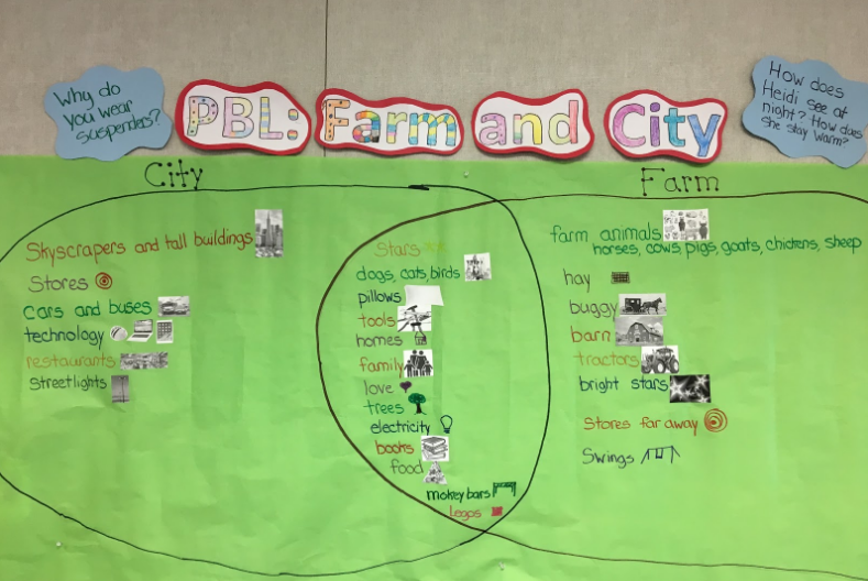 PBL Venn Diagram: City vs Farm
