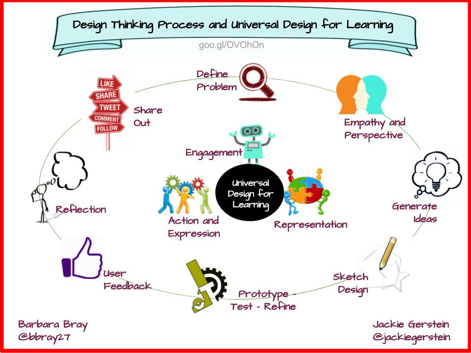design thinking process and udl planning tool