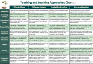Teaching and Learning Approaches chart