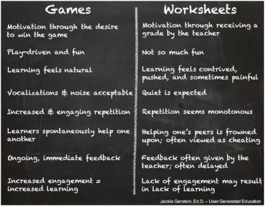 Games vs. Worksheets