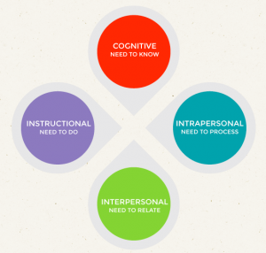 Educator Competencies for Personalized, Competency-Based Learning