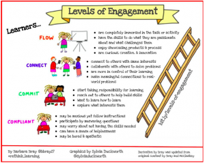 Levels of Engagement - small