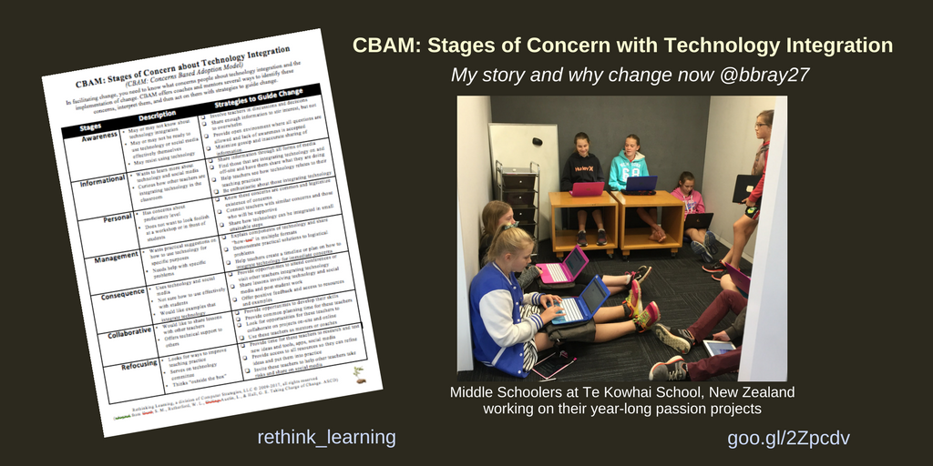 CBAM- Stages of Concern with Technology Integration