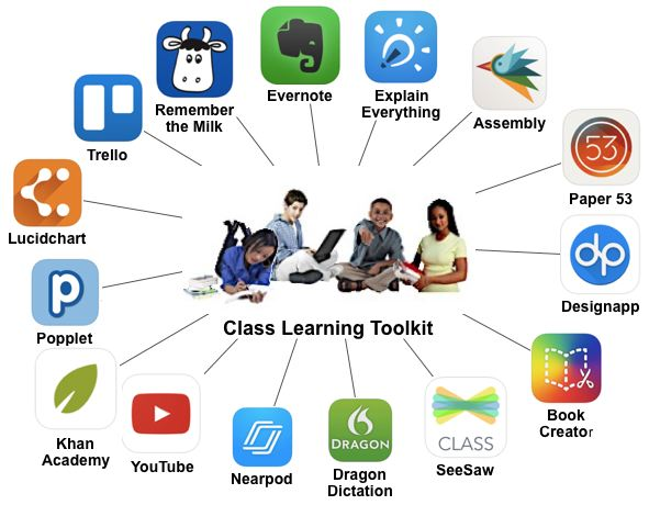 Tools and Apps for CLT