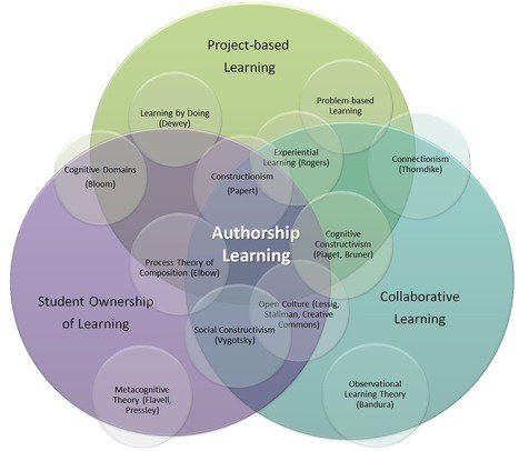 Authorship Learning