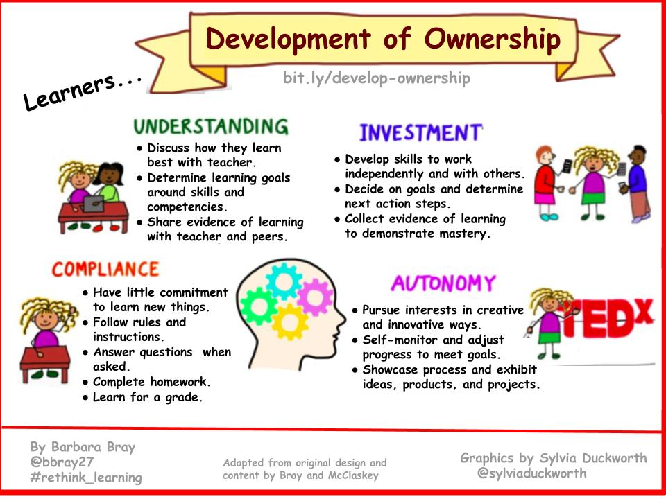 Development of Ownership - (Bray) 2018