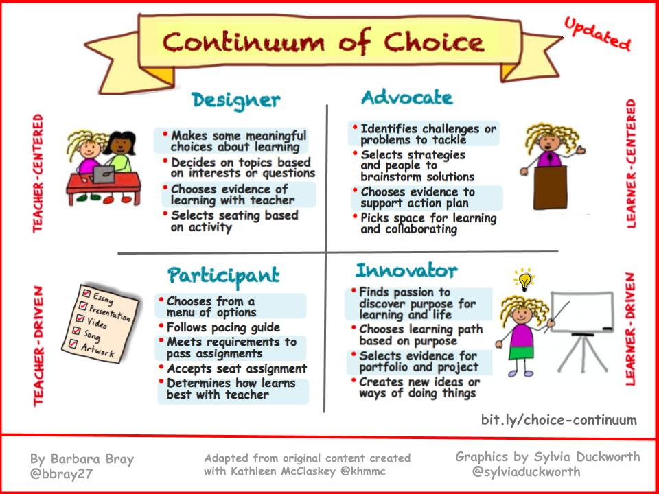 Continuum of Choice - updated (Bray) 2018