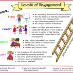 Levels of Engagement: Balancing Challenges and Skills