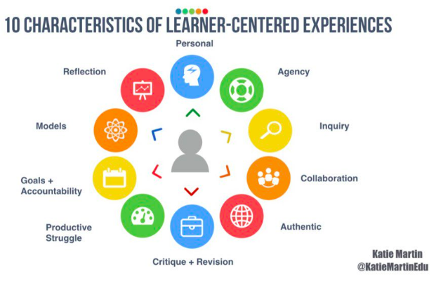10 Characteristics of Learner-Centered Environments