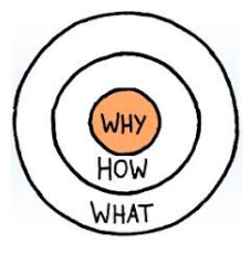 Golden Circle - Sinek