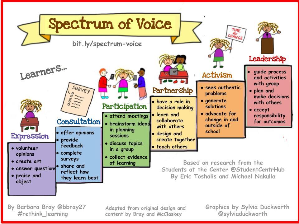 Spectrum of Voice (Bray) 2018