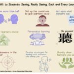 Really Seeing Each and Every Learner by Dr. Jackie Gerstein