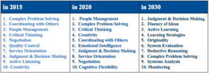Skills from 2015 to 2030