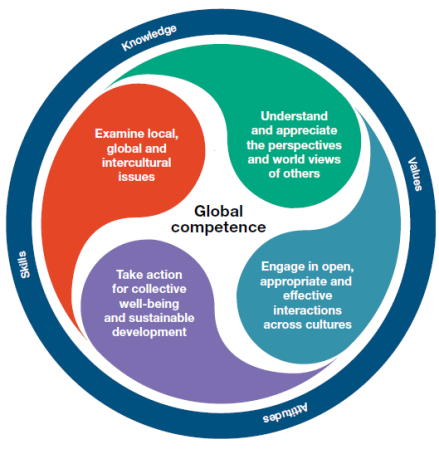 What is global competence? (OECD)