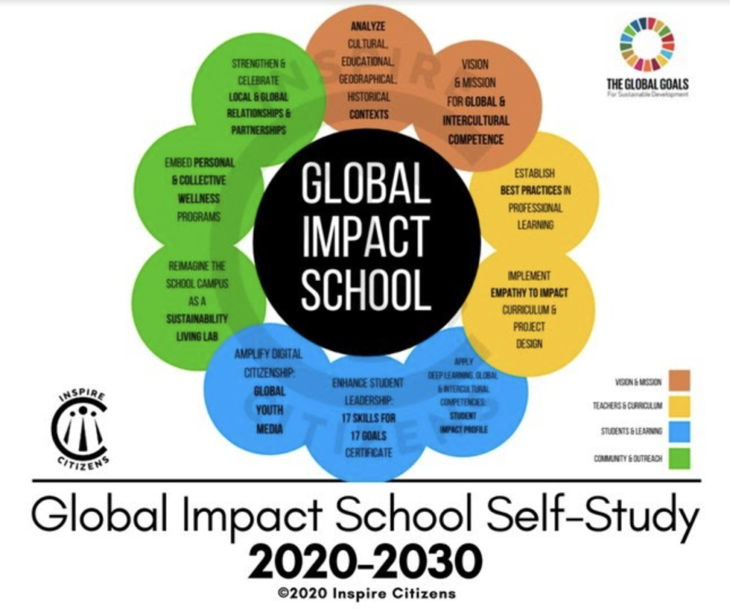 Inspire Citizen: Global Impact School