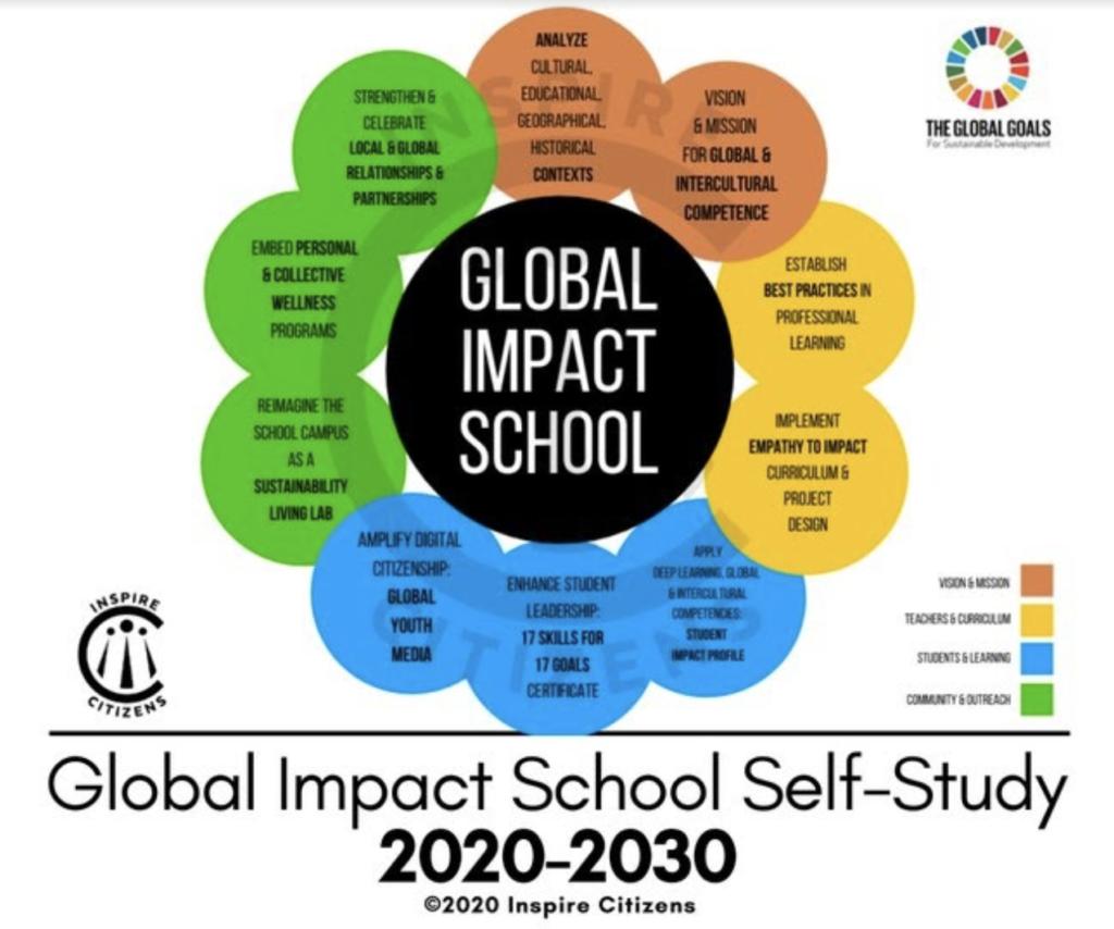 Inspire Citizen: Global Impact School