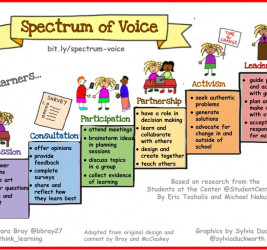 Spectrum of Voice: Developing Self-Regulation, Autonomy, and Agency