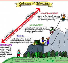 Continuum of Motivation: Embracing a Love of Learning